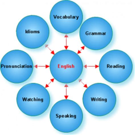 What is success essay in english